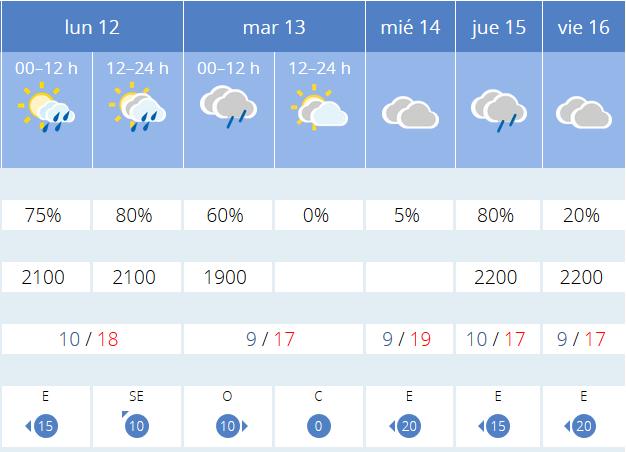 Previsiones proximos dias AEMET. Meteosojuela