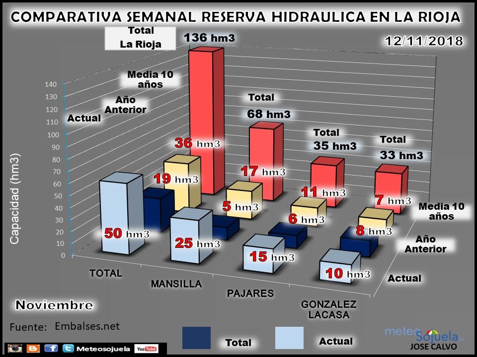 Reserva Hidraúlica, pantanos y embalses. Noviembre. Meteosojuela La Rioja 3