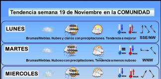 Tendencia del tiempo en La Rioja 19 nov. Meteosojuela La Rioja. Jose Calvo