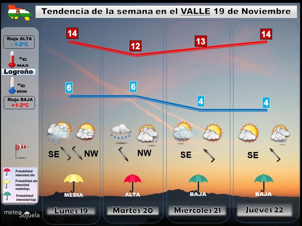 Tendencia del tiempo en La Rioja 19nov. Meteosojuela La Rioja. Jose Calvo larioja.com