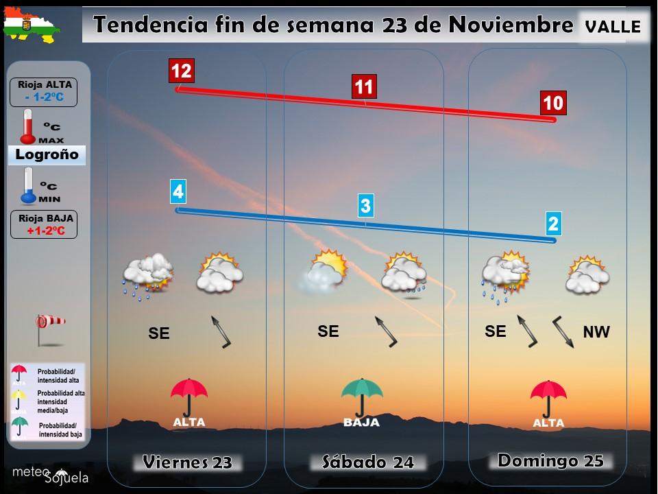 Tendencia del tiempo en La Rioja 23 nov.I Meteosojuela La Rioja. Jose Calvo