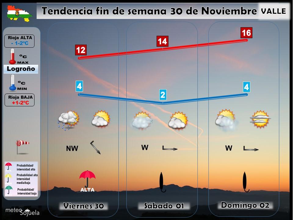 Tendencia del tiempo en La Rioja 30 nov.I Meteosojuela La Rioja. Jose Calvo
