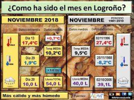 DATOS NOVIEMBRE 2018 Meteosojuela La Rioja