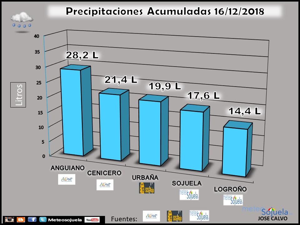 Datos de precipitación. Meteosojuela La Rioja