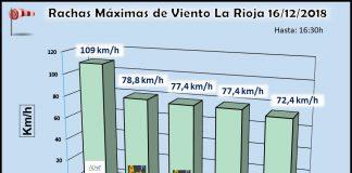Datos rachas de viento. Meteosojuela La Rioja