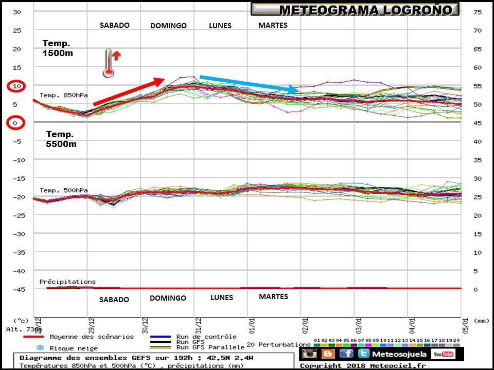 Ensemble de temperaturas y precipitación Logroño. Meteosojuela