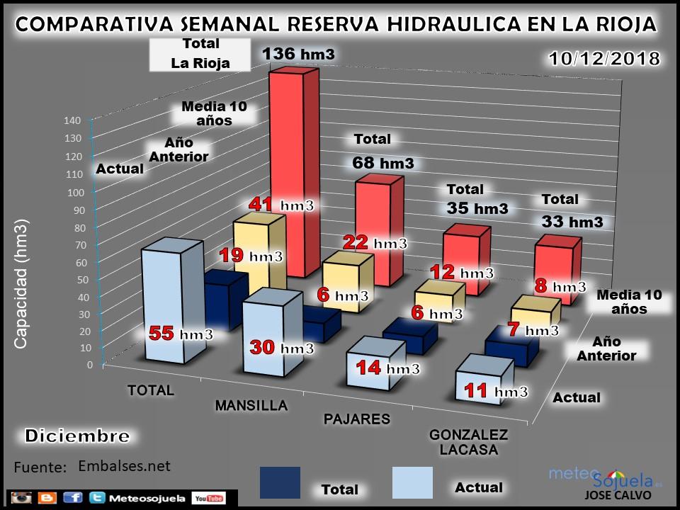 Reserva Hidraúlica, pantanos y embalses. Diciembre. Meteosojuela La Rioja 1