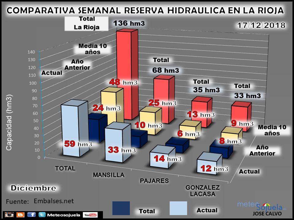 Reserva Hidraúlica, pantanos y embalses. Diciembre. Meteosojuela La Rioja 3