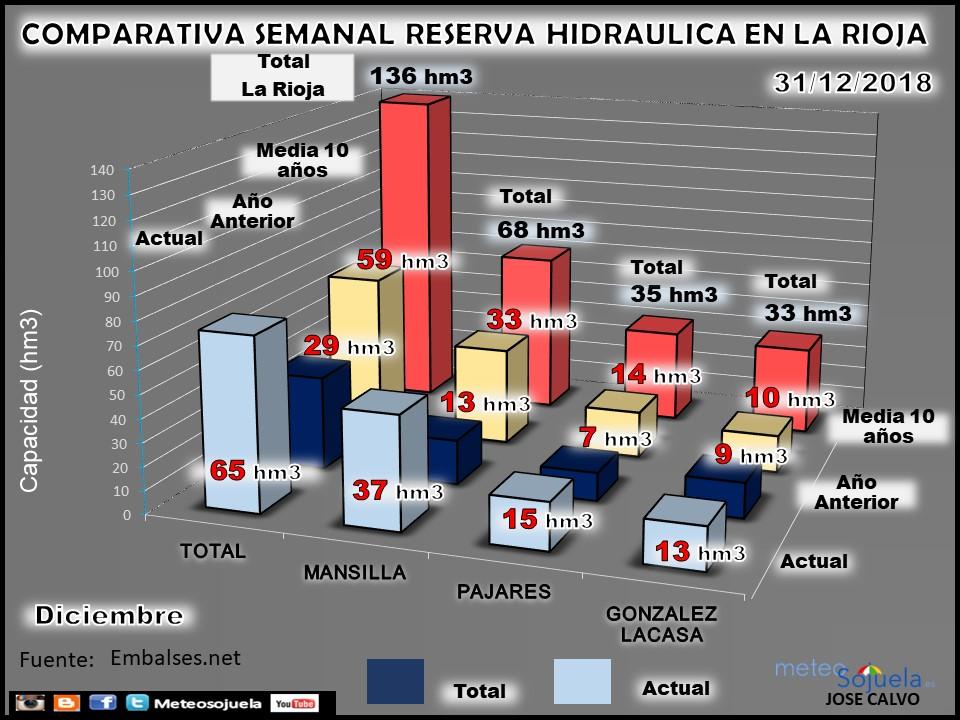 Semana 24/12/2018  Sigue el deshielo haciendo  subir nuestras reservas  Esta semana sube +3 hm/3  💦RESERVA HIDRAULICA #larioja. 💦Mansilla ⬆️+2 hm3 💦González Lacasa ↔️ 0 hm3 💦Pajares⬆️+1 hm3  INFOGRAFIAS
