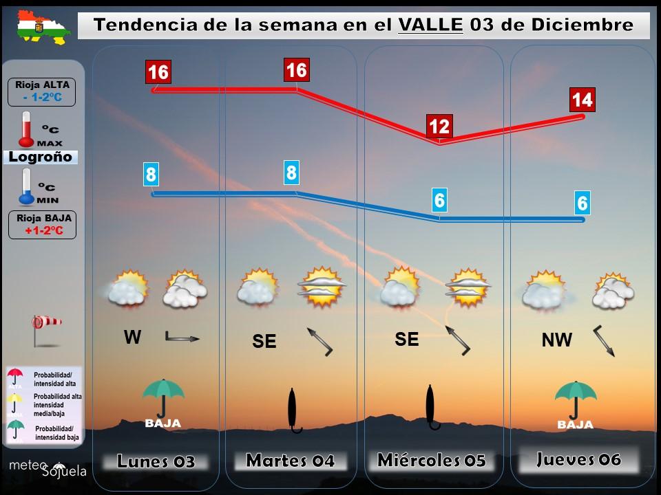 Tendencia del tiempo en La Rioja 03. Meteosojuela La Rioja. Jose Calvo