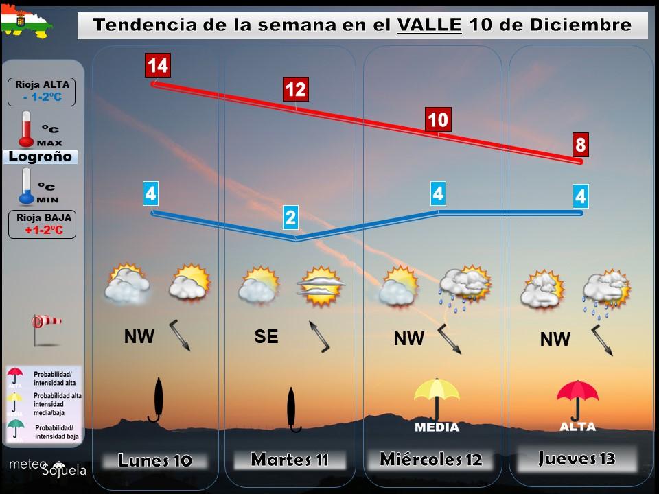 Tendencia del tiempo en La Rioja 0312. Meteosojuela La Rioja. Jose Calvo