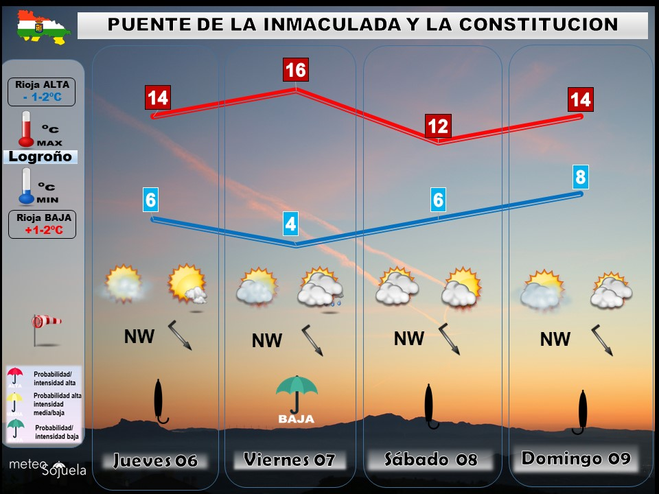Tendencia del tiempo en La Rioja 0712. Meteosojuela La Rioja. Jose Calvo