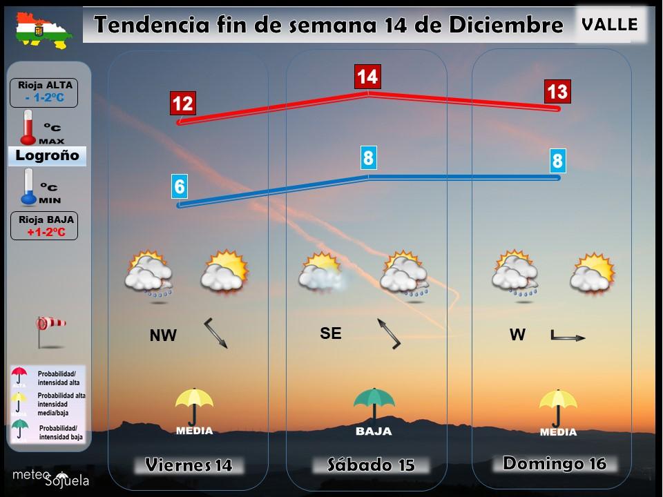 Tendencia del tiempo en La Rioja 1412. Meteosojuela La Rioja. Jose Calvo