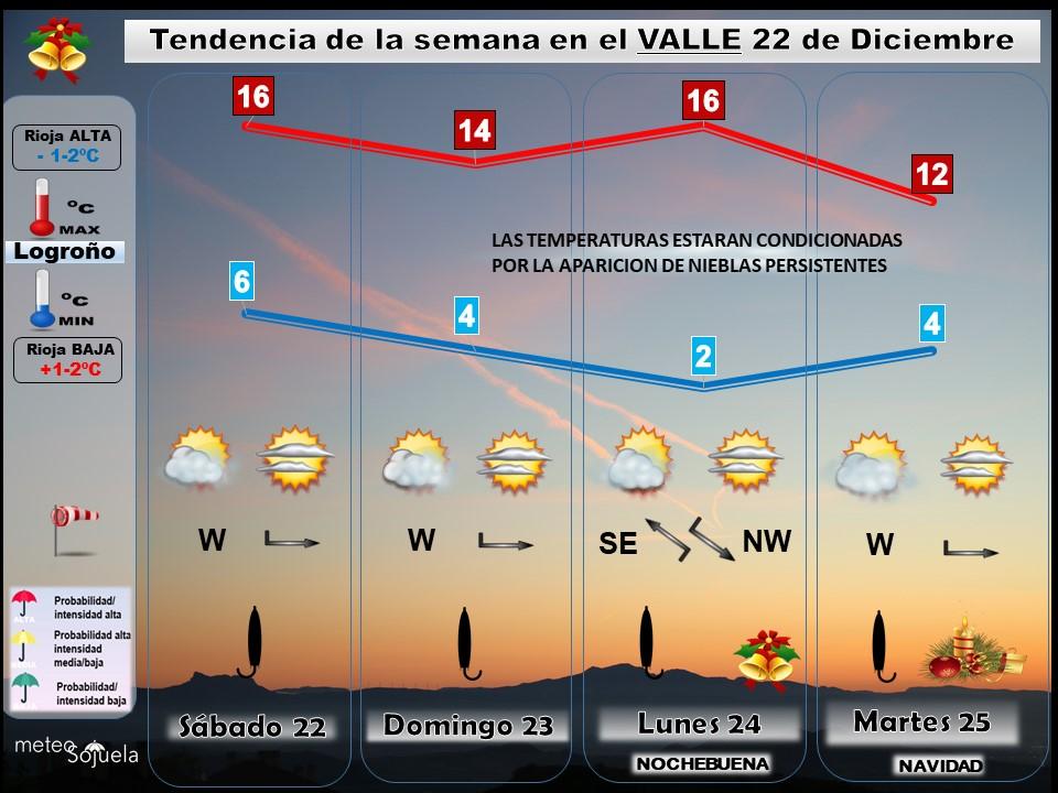 Tendencia del tiempo en La Rioja 2212 Meteosojuela La Rioja. Jose Calvo.jpg