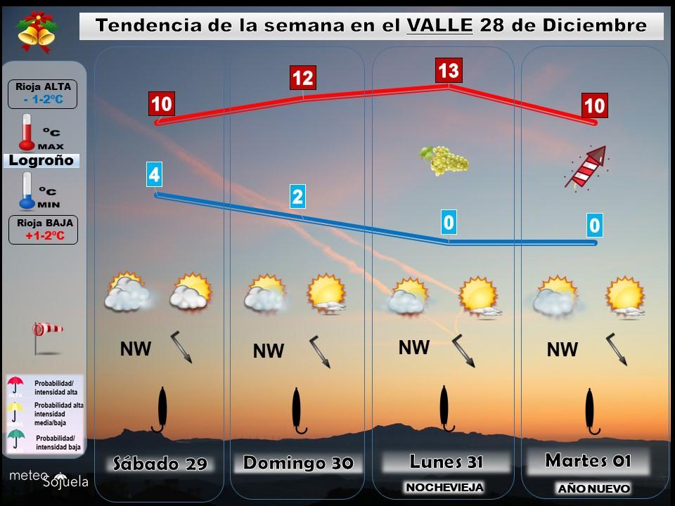 Tendencia del tiempo en La Rioja, fin de semana, nochevieja y año nuevo. Meteosojuela Jose Calvo