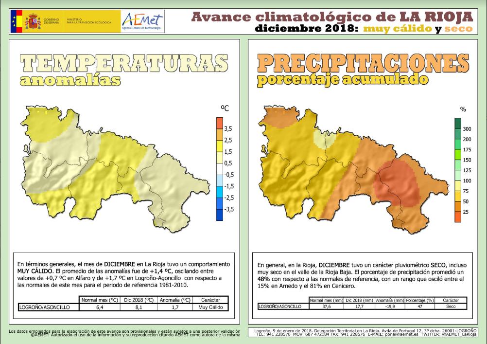 Datos DiciembreTemperatura y Precipitación en La Rioja AEMET. Meteosojuela La Rioja