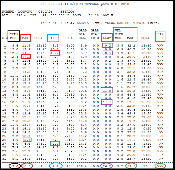 Datos Estación Meteorológica de Logroño. Meteosojuela La Rioja
