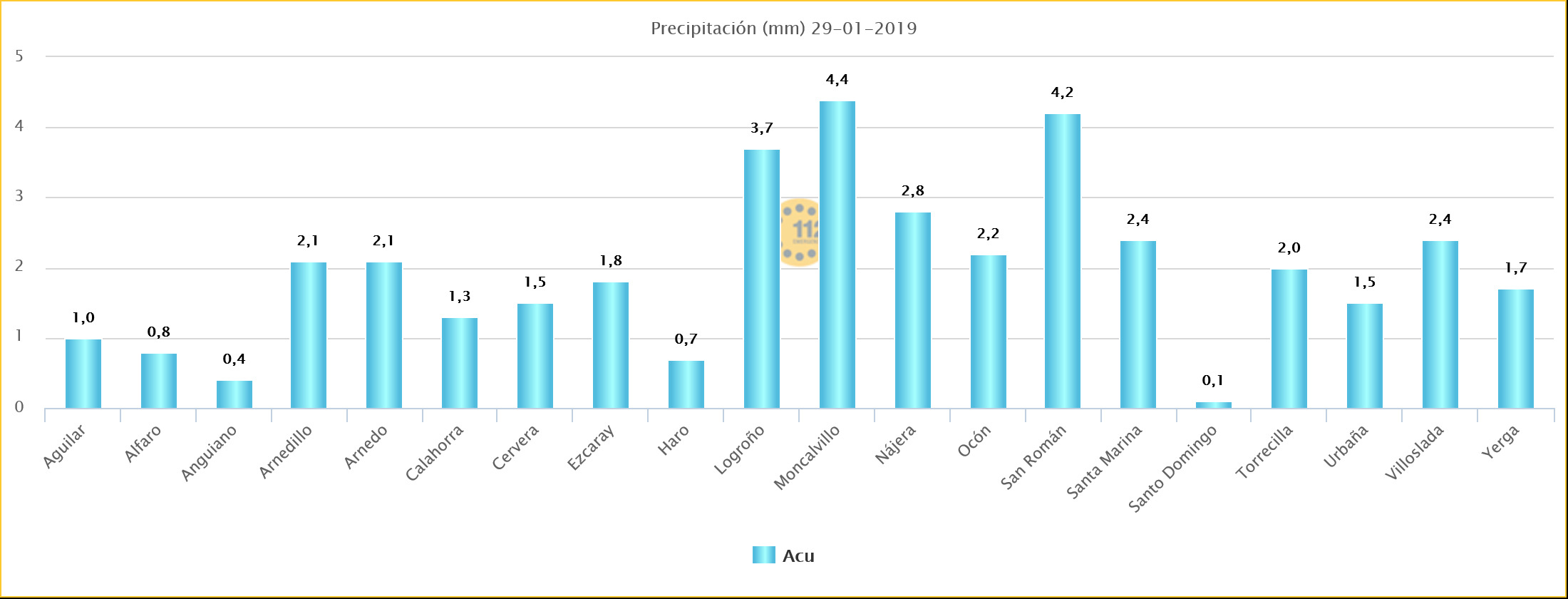 Datos LLuvia Estaciones SOS Rioja. Meteosojuela La Rioja