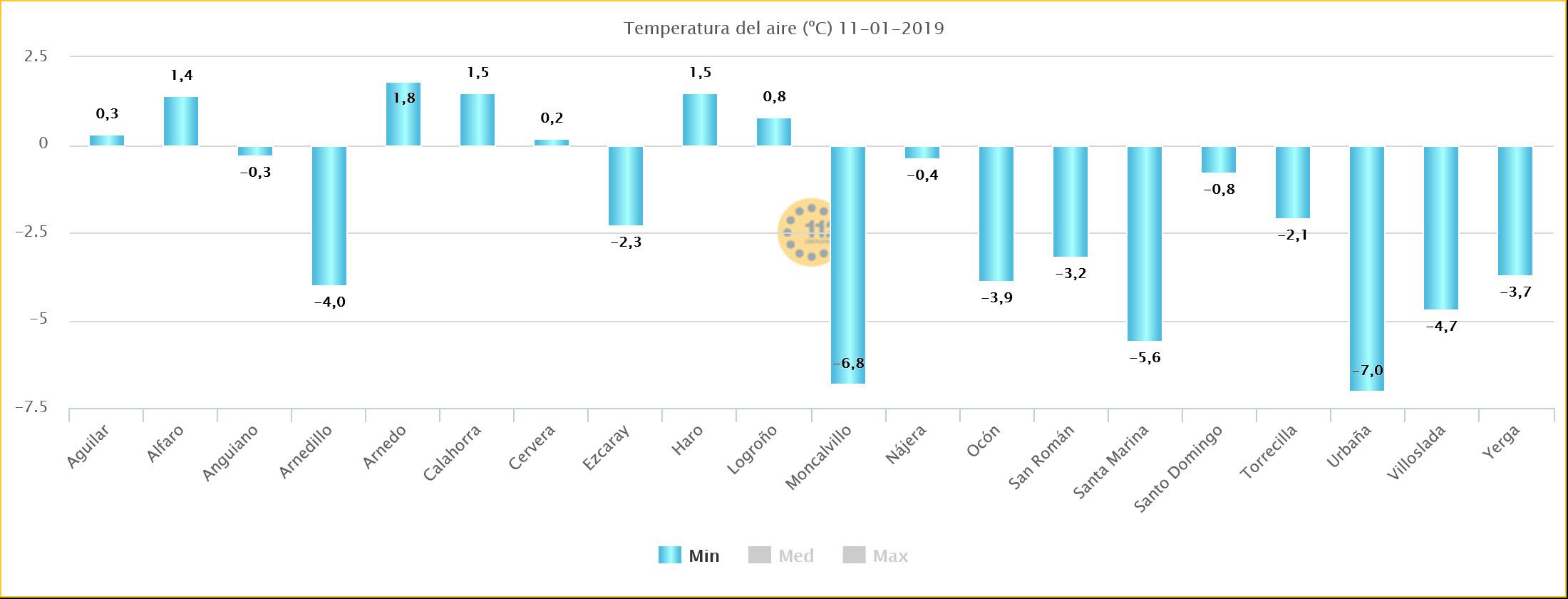 Datos Temperaturas Mínimas 11.jpeg Estaciones SOS Rioja. Meteosojuela La Rioja