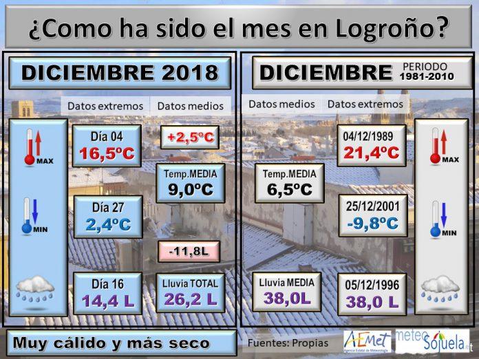 Datos comparativos estaciones Logroño. Meteosojuela La Rioja