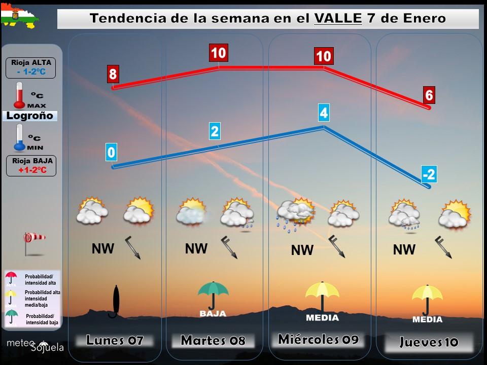 Tendencia del tiempo en La Rioja 0701 Meteosojuela La Rioja. Jose Calvo