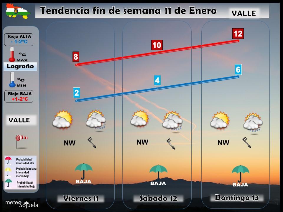Tendencia del tiempo en La Rioja 11 Meteosojuela La Rioja. Jose Calvo