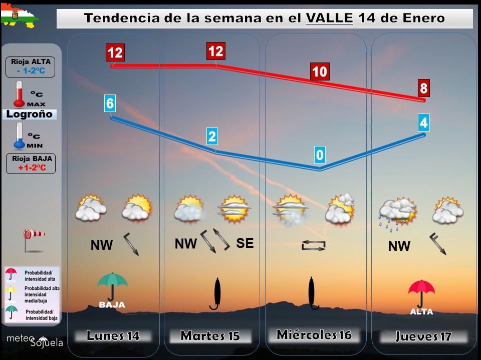Tendencia del tiempo en La Rioja 1401 Meteosojuela La Rioja. Jose Calvo