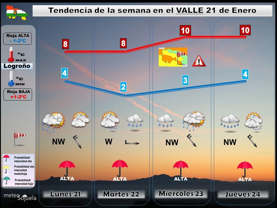 Tendencia del tiempo en La Rioja 2101 Meteosojuela La Rioja. Jose Calvo