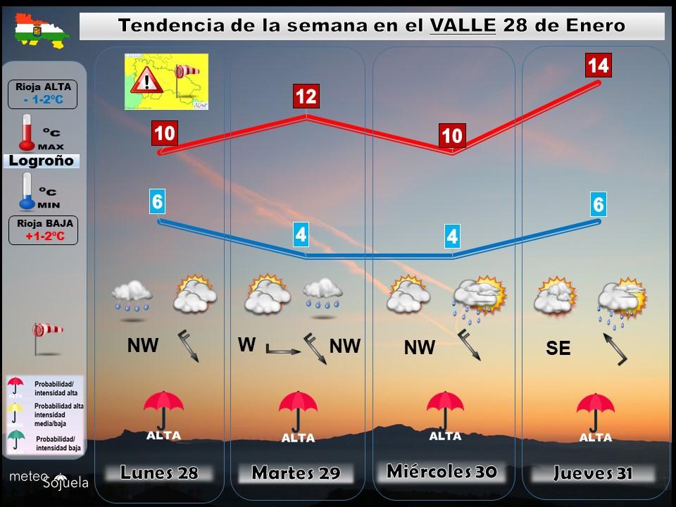 Tendencia del tiempo en La Rioja 2801 Meteosojuela La Rioja. Jose Calvo