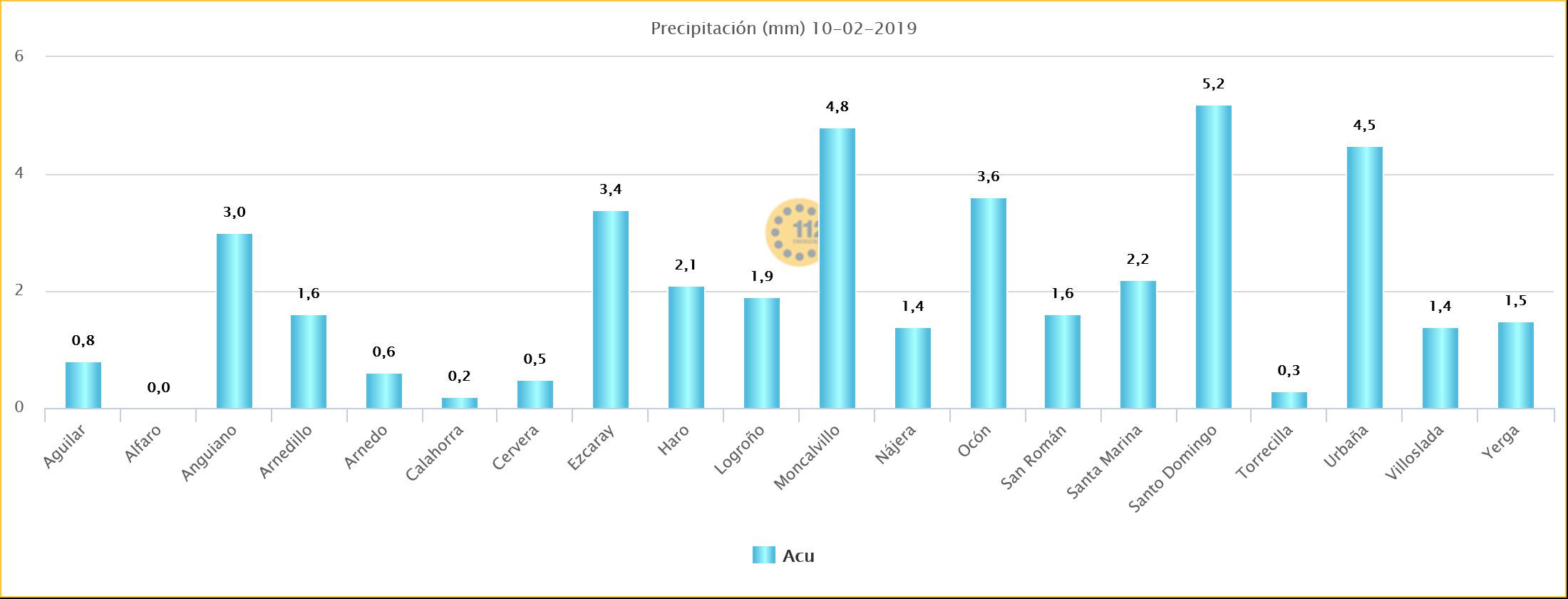 Datos Precipitación Estaciones SOS Rioja Meteosojuela