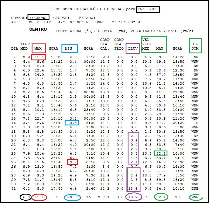 Datos estacion meteorologica Logroño Enero. Meteosojuela