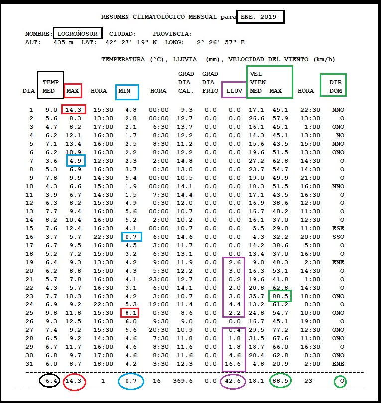 Datos estacion meteorologica Logroño Sur Enero. Meteosojuela