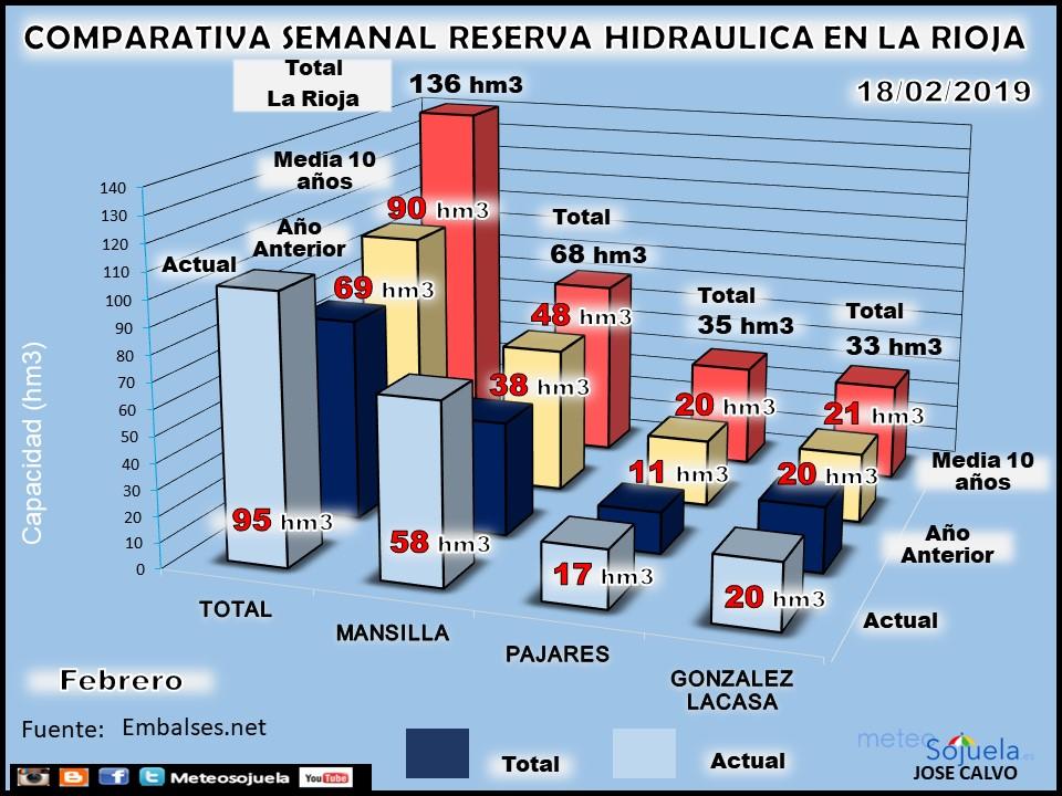 Reserva Hidraúlica, pantanos y embalses. Febrero. Meteosojuela La Rioja 3
