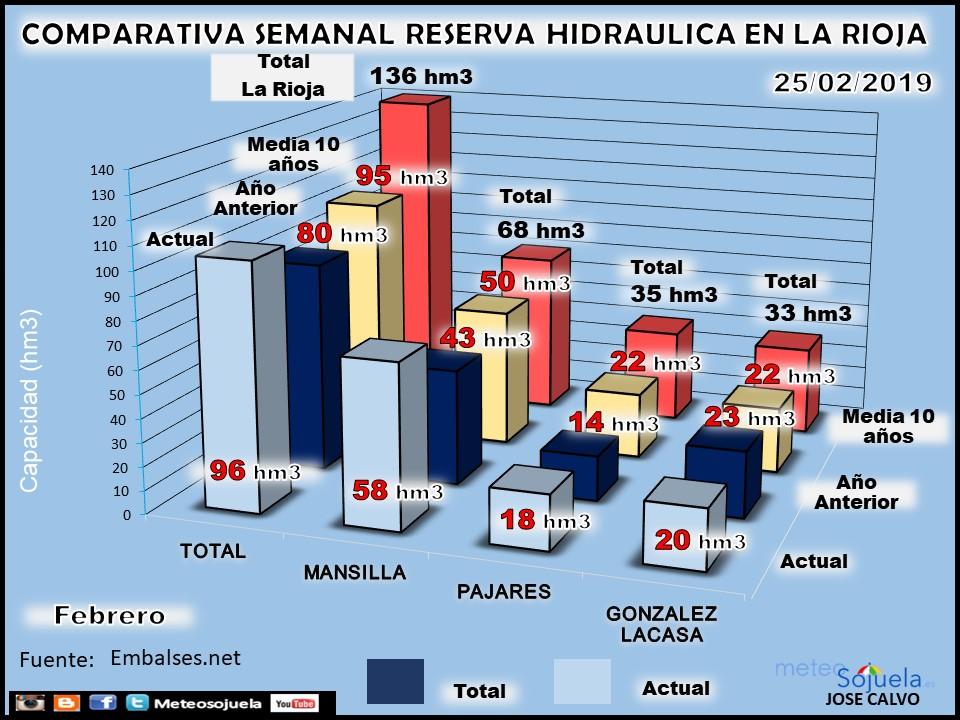 Reserva Hidraúlica, pantanos y embalses. Febrero. Meteosojuela La Rioja 1