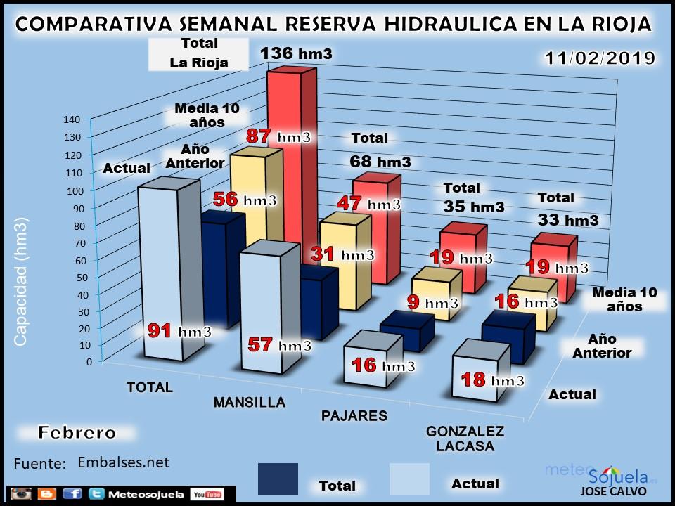 Reserva Hidraúlica, pantanos y embalses. Febrero. Meteosojuela La Rioja 3jpg