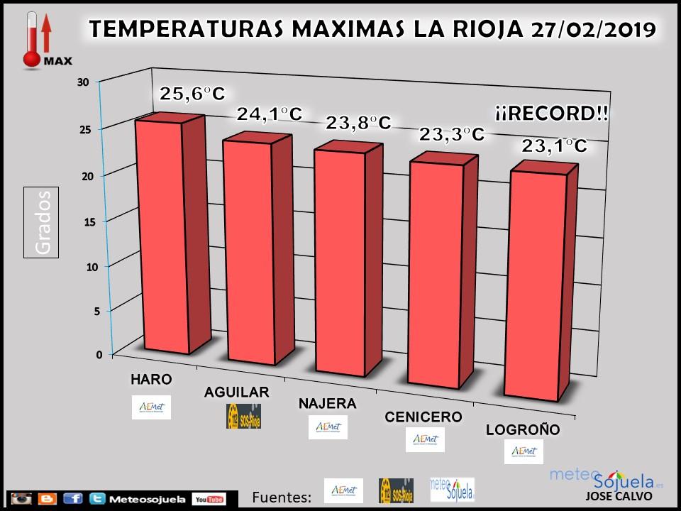 Temperatura Máxima record mes de Febrero. AEMET. Meteosojuela