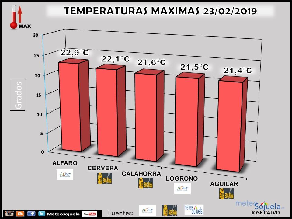 Temperaturas Máximas 23 Febrero. Meteosojuela