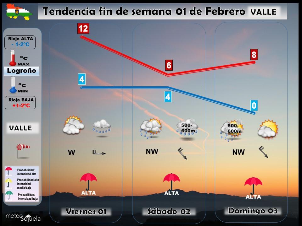 Tendencia del tiempo en La Rioja 0102 Meteosojuela La Rioja.Jose Calvo