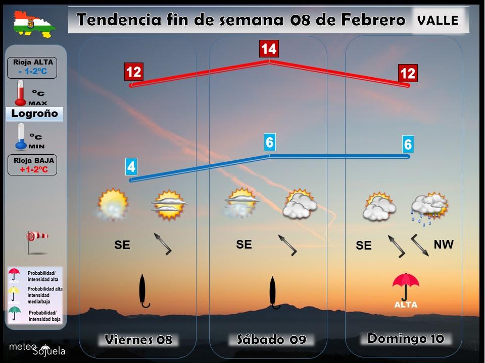 Tendencia del tiempo en La Rioja 0108 Meteosojuela La Rioja. Jose Calvo