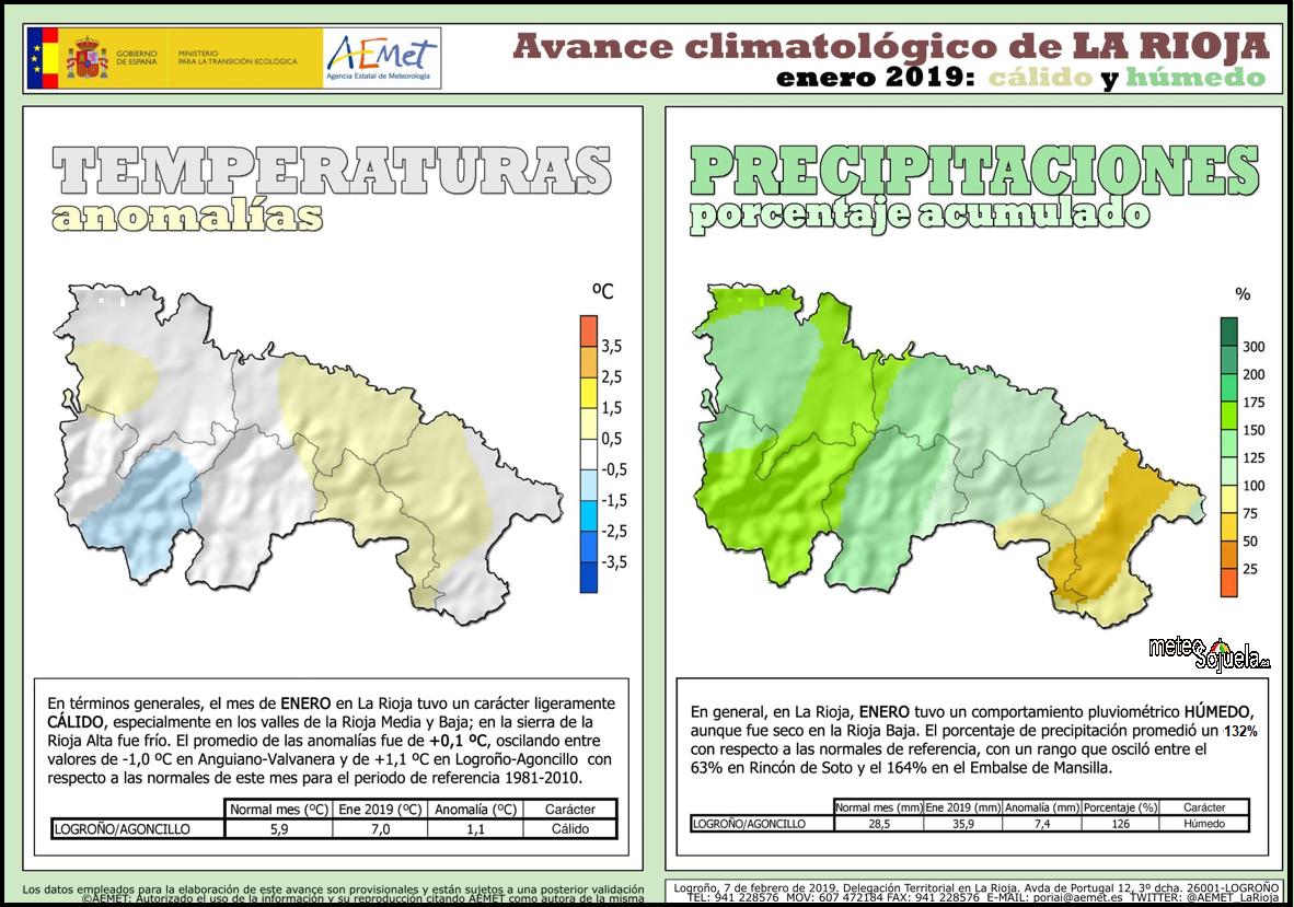 Datos Temperatura y Precipitación La Rioja. Meteosojuela