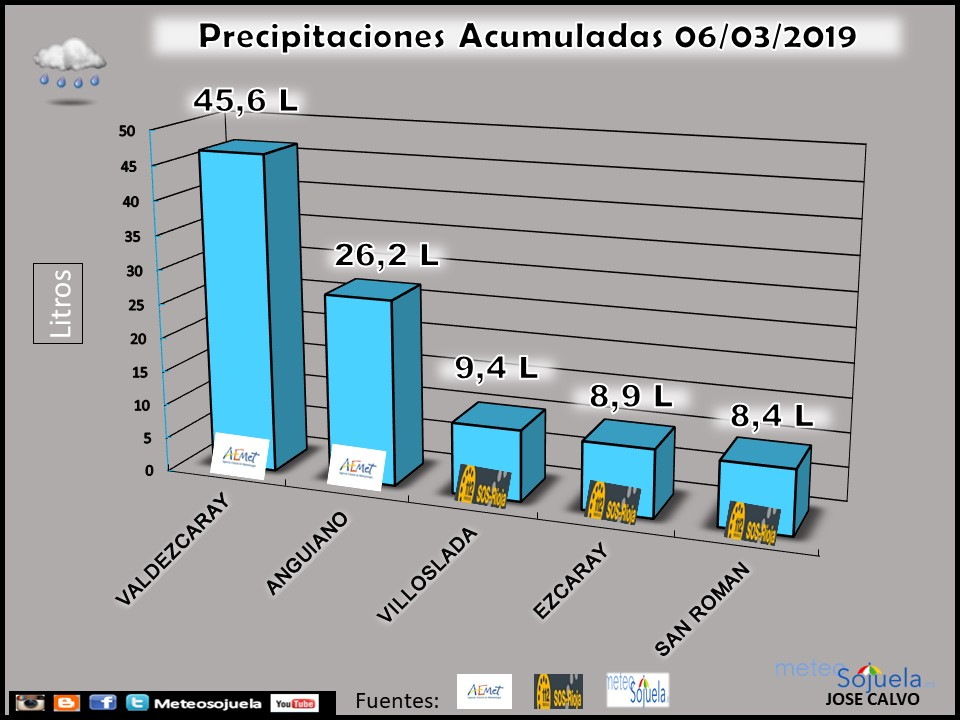 Datos precipitación borrasca Laura.