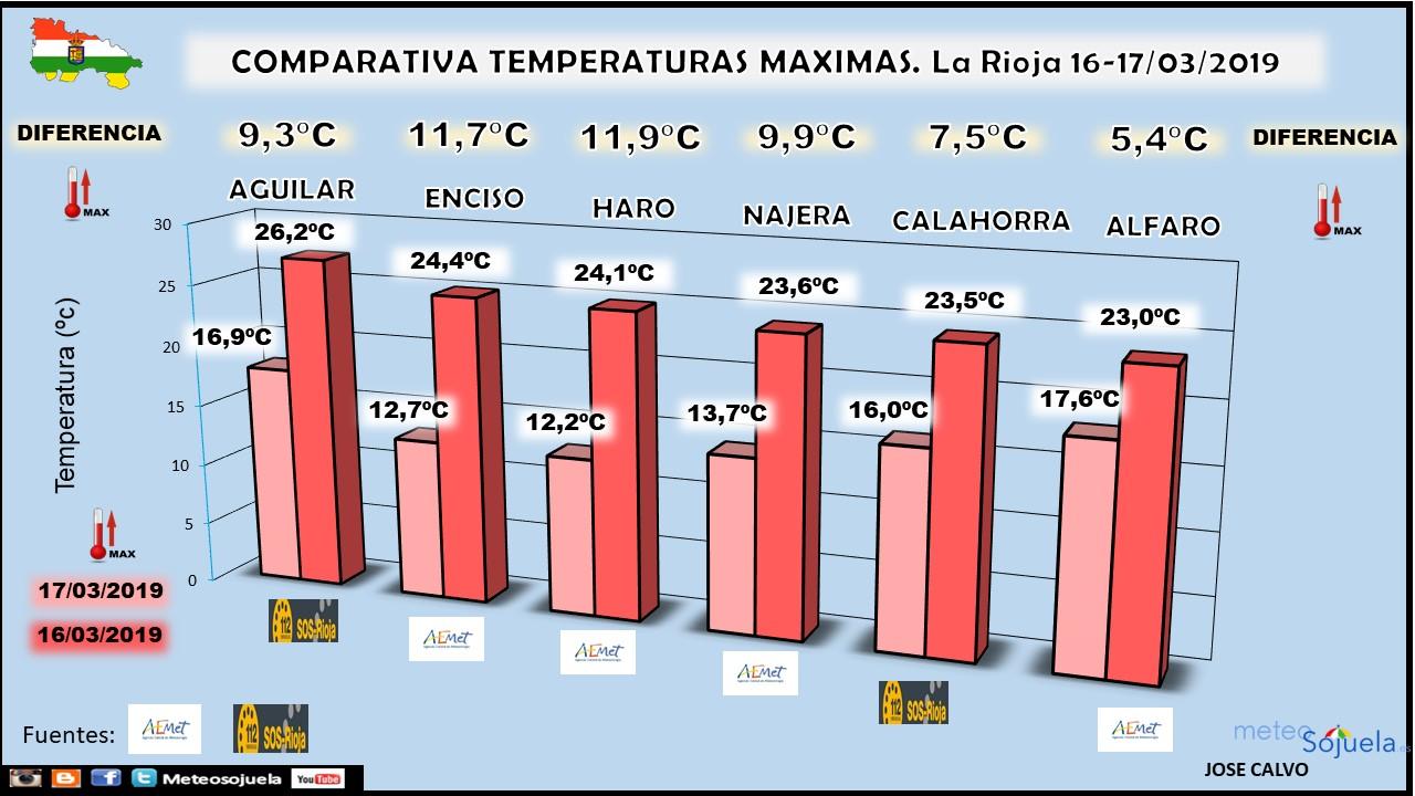 ComparativaTemperaturas Máximas La Rioja. Meteosojuela