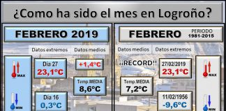 Datos Comparativos Febrero 2019 Logroño. Meteosojuela
