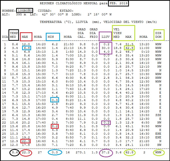 Datos Estacion Febrero 2019 Logroño. Meteosojuela.jpg