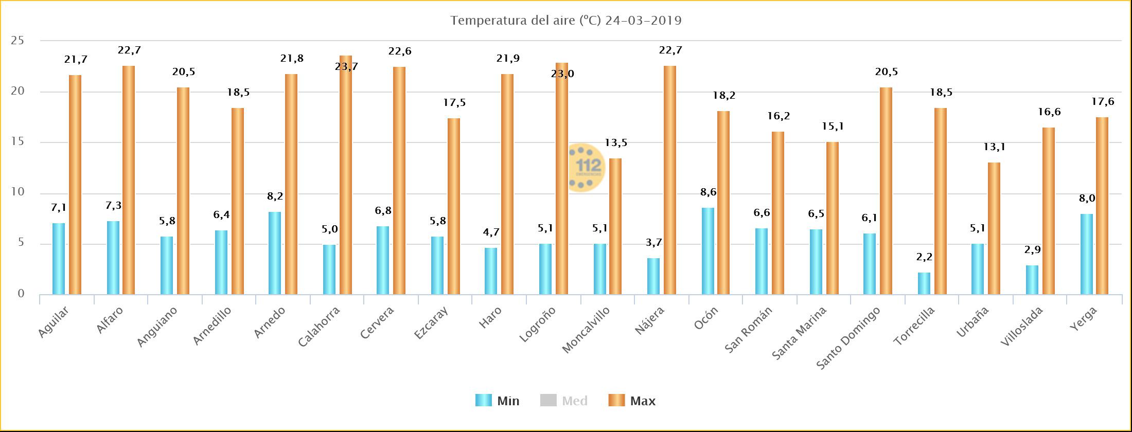 Temperaturas Máximas SOS Rioja. Meteosojuela