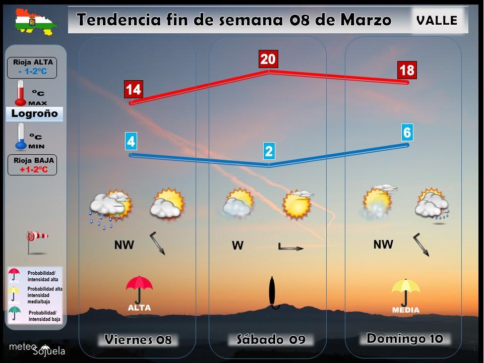 Tendencia del tiempo en La Rioja 0803 Meteosojuela La Rioja. Jose Calvo