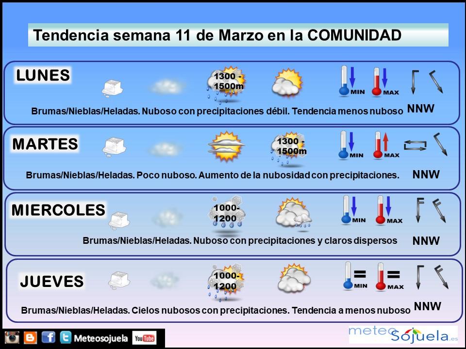 Tendencia del tiempo en La Rioja 1103 Meteosojuela La Rioja. Jose Calvo