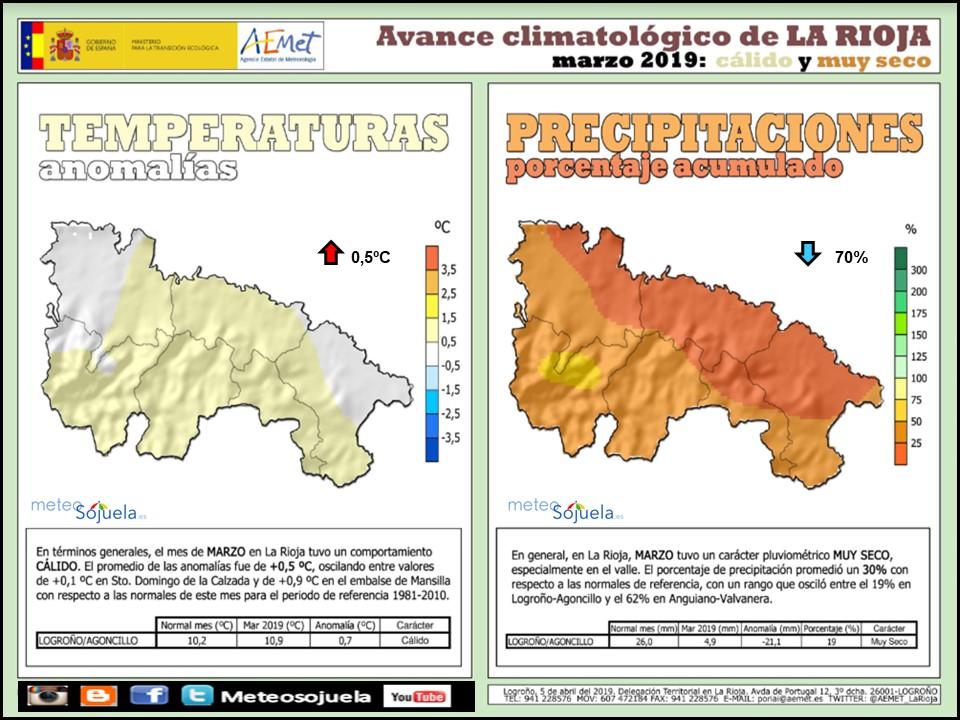 Avance Climatológico Marzo 2019 La Rioja. Meteosojuela