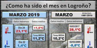 Datos Comparativos Marzo 2019 Logroño. Meteosojuela