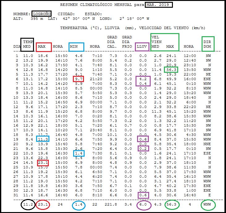 Datos estacion meteorologica Logroño Marzo. Meteosojuela